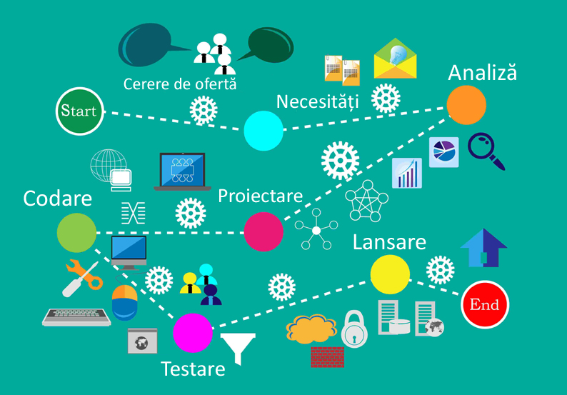 Aplicații personalizate > Software adaptat pentru orice afacere!